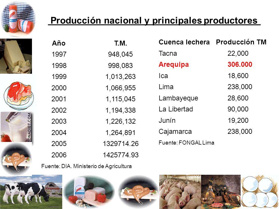 Producción nacional y principales productores AñoT.M. 1997948,045 1998998,083 19991,013,263 20001,066,955 20011,115,045 20021,194,338 20031,226,132 20