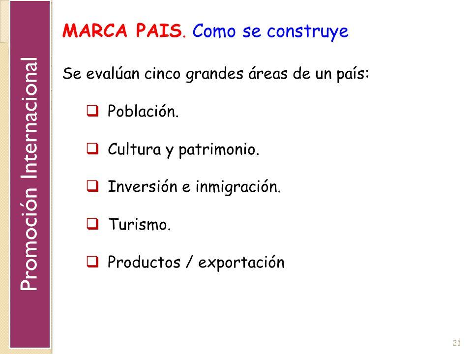 21 MARCA PAIS. Como se construye Se evalúan cinco grandes áreas de un país: Población. Cultura y patrimonio. Inversión e inmigración. Turismo. Product