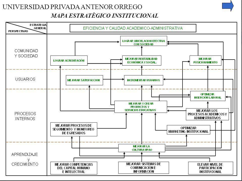 MAPA ESTRATÈGICO INSTITUCIONAL UNIVERSIDAD PRIVADA ANTENOR ORREGO