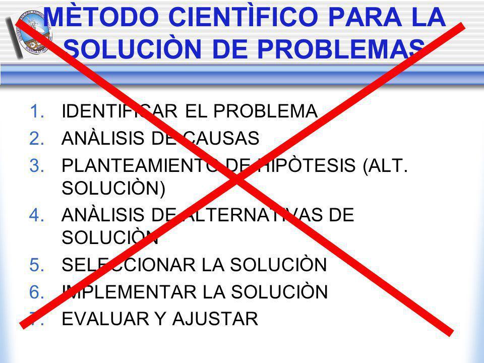 MÈTODO CIENTÌFICO PARA LA SOLUCIÒN DE PROBLEMAS 1.
