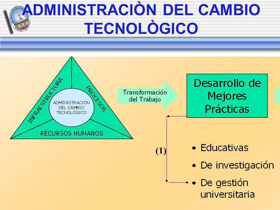 ADMINISTRACIÒN DEL CAMBIO TECNOLÒGICO (1)