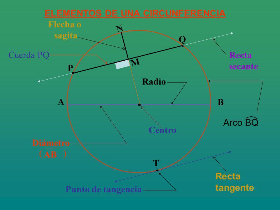 PROPIEDADES BÁSICAS EN LA CIRCUNFERENCIA 01.-Radio trazado al punto de tangencia es perpendicular a la recta tangente.