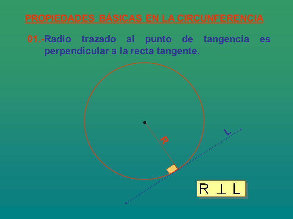 PROPIEDADES BÁSICAS EN LA CIRCUNFERENCIA 01.-Radio trazado al punto de tangencia es perpendicular a la recta tangente. R L