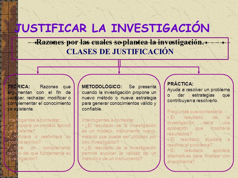 JUSTIFICAR LA INVESTIGACIÓN Razones por las cuales se plantea la investigación. CLASES DE JUSTIFICACIÓN TEÓRICA: Razones que argumentan con el fin de
