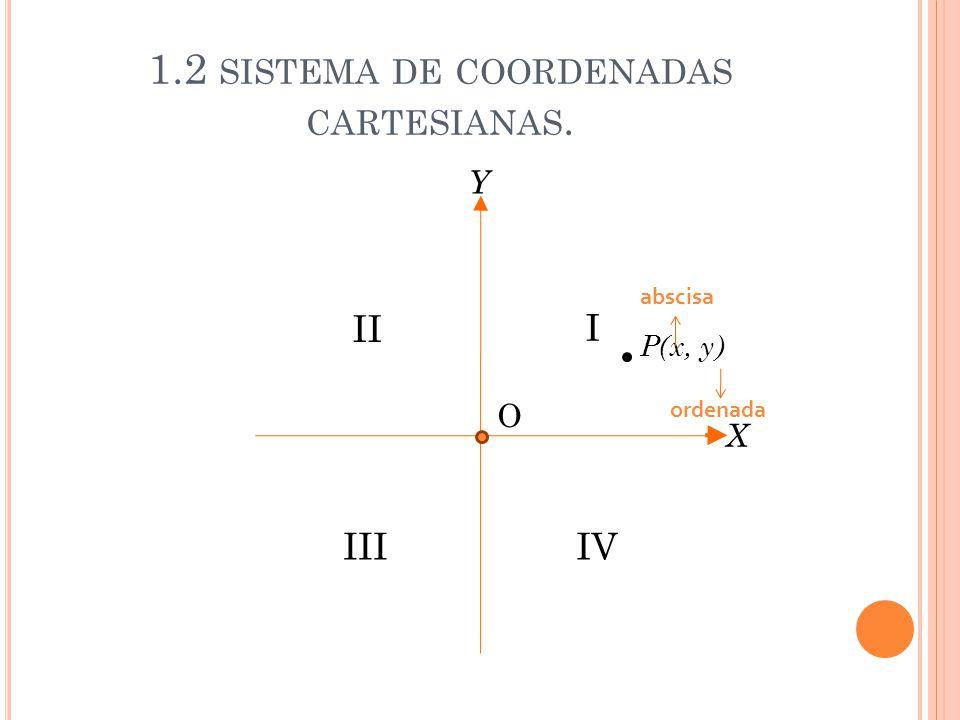 1.2 SISTEMA DE COORDENADAS CARTESIANAS. O I II IIIIV X Y P(x, y) abscisa ordenada