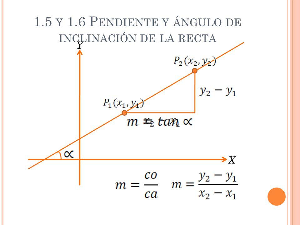 1.5 Y 1.6 P ENDIENTE Y ÁNGULO DE INCLINACIÓN DE LA RECTA X Y