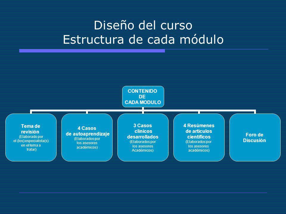 Diseño del curso Estructura de cada módulo CONTENIDO DE CADA MODULO Tema de revisión (Elaborado por el (los) especialista(s) en el tema a tratar) 4 Casos de autoaprendizaje (Elaborados por los asesores académicos) 3 Casos clínicos desarrollados (Elaborados por los asesores Académicos) 4 Resúmenes de artículos cientificos (Elaborados por los asesores académicos) Foro de Discusión