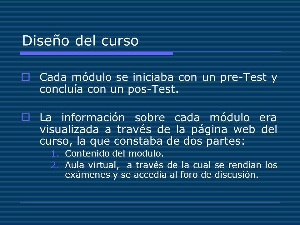Diseño del curso Cada módulo se iniciaba con un pre-Test y concluía con un pos-Test.