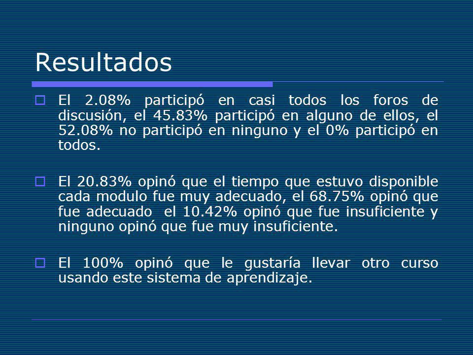 El 2.08% participó en casi todos los foros de discusión, el 45.83% participó en alguno de ellos, el 52.08% no participó en ninguno y el 0% participó en todos.
