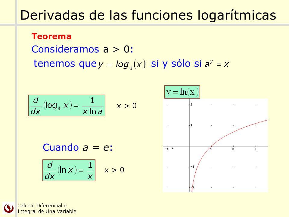 Cálculo Diferencial e Integral de Una Variable tenemos que si y sólo si Derivadas de las funciones logarítmicas x > 0 Consideramos a > 0: Teorema x >
