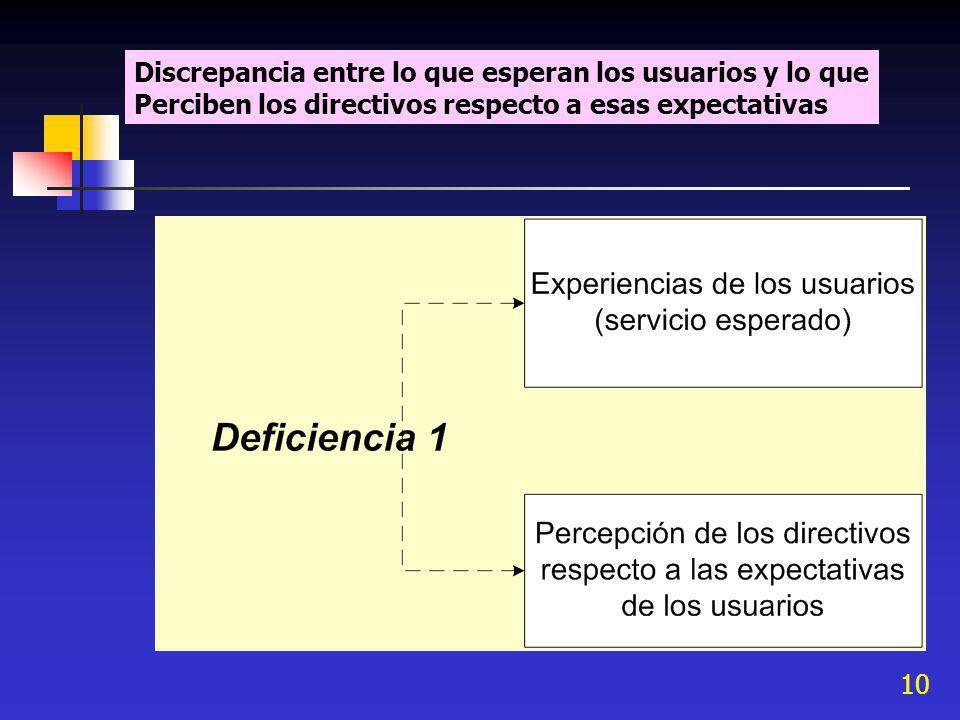 10 Discrepancia entre lo que esperan los usuarios y lo que Perciben los directivos respecto a esas expectativas