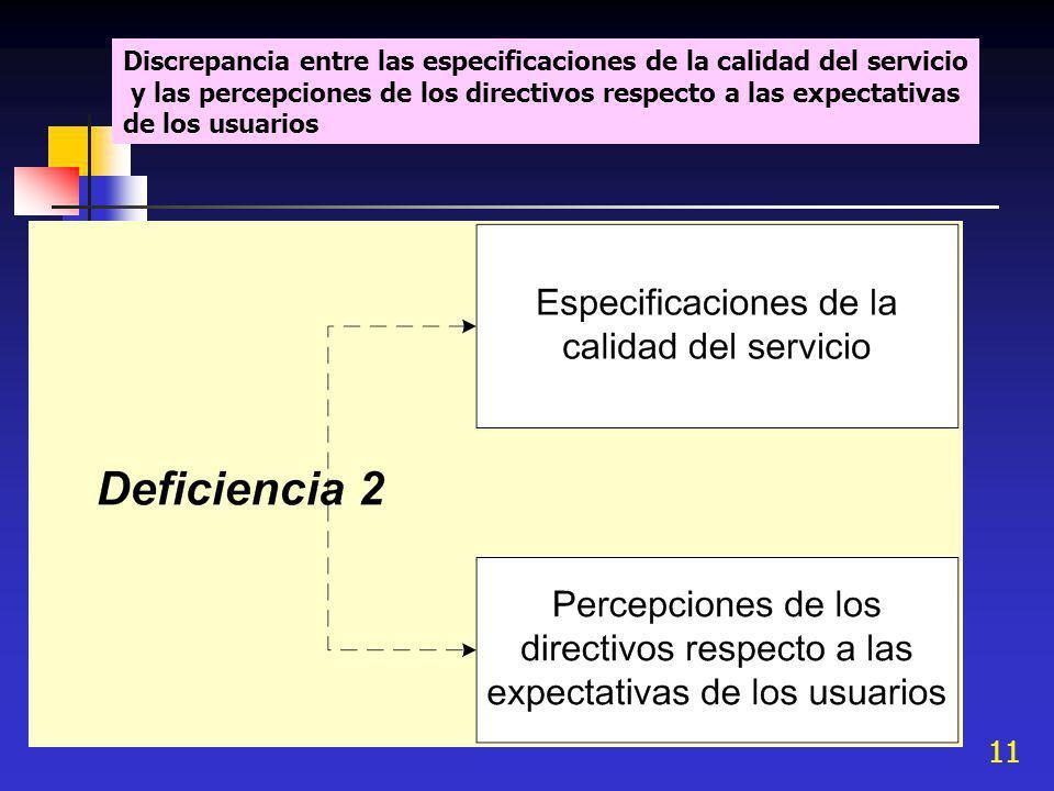 11 Discrepancia entre las especificaciones de la calidad del servicio y las percepciones de los directivos respecto a las expectativas de los usuarios