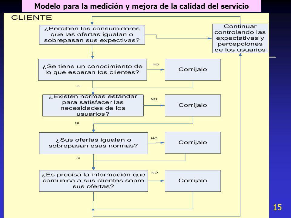 15 Modelo para la medición y mejora de la calidad del servicio