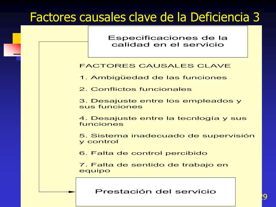 29 Factores causales clave de la Deficiencia 3