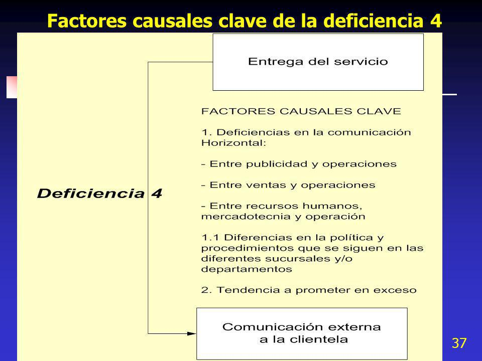 37 Factores causales clave de la deficiencia 4