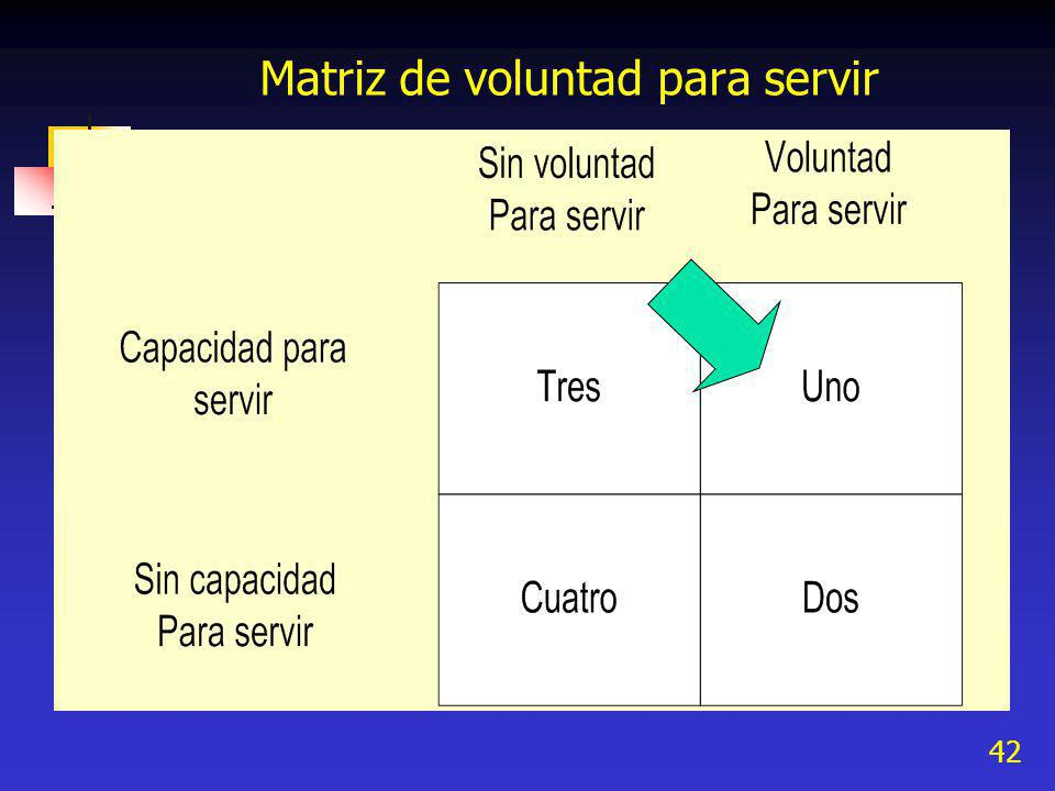 42 Matriz de voluntad para servir