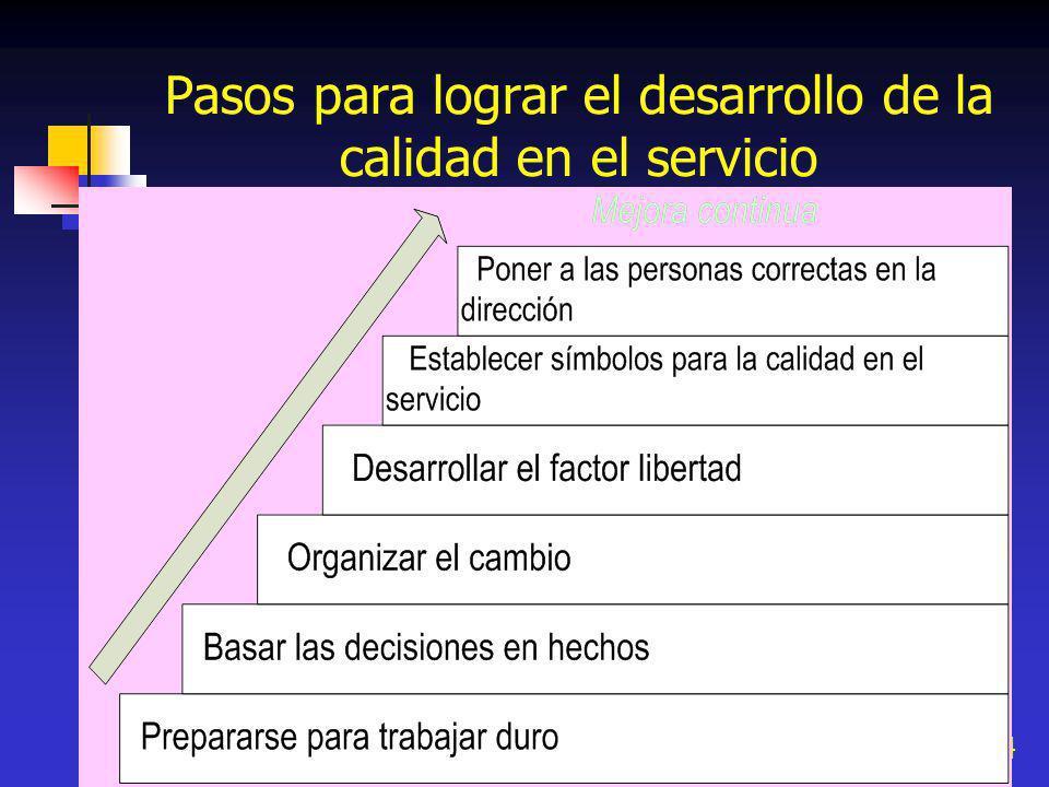 44 Pasos para lograr el desarrollo de la calidad en el servicio