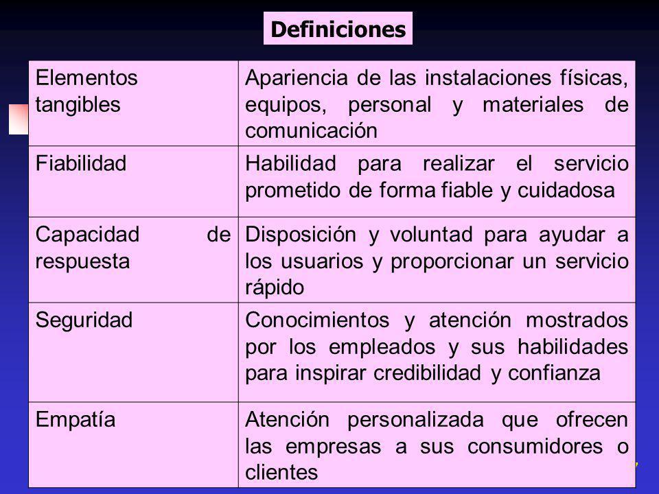 7 Definiciones Elementos tangibles Apariencia de las instalaciones físicas, equipos, personal y materiales de comunicación FiabilidadHabilidad para re