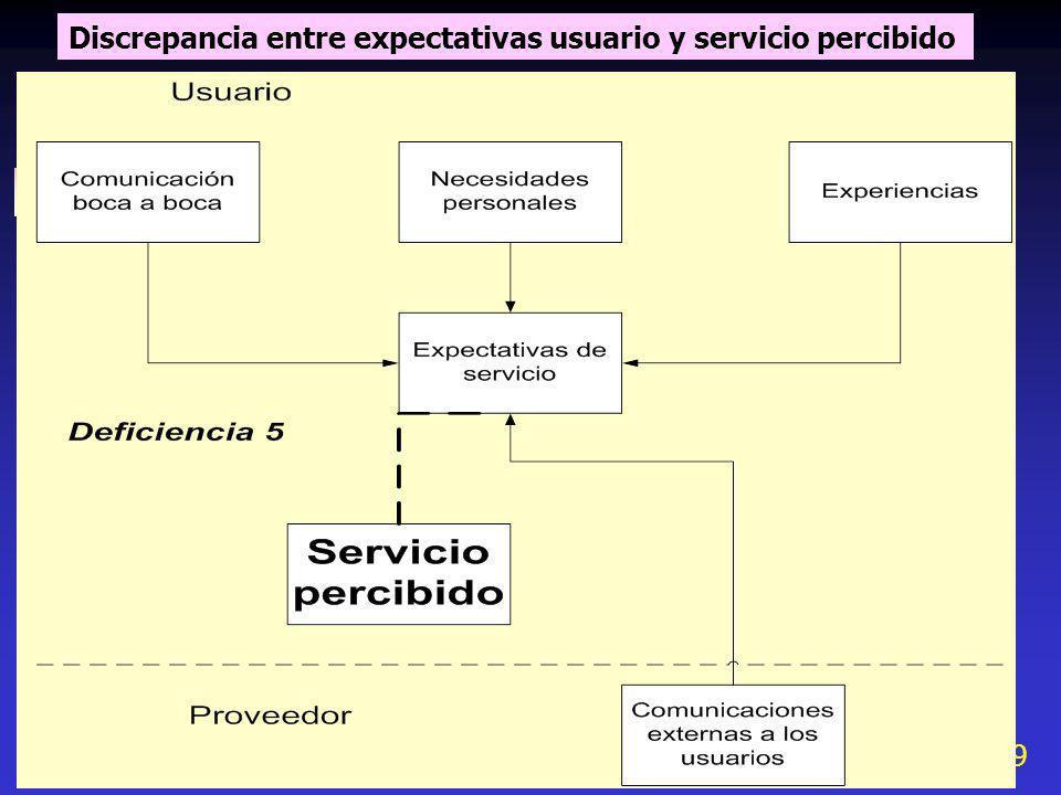 9 Discrepancia entre expectativas usuario y servicio percibido