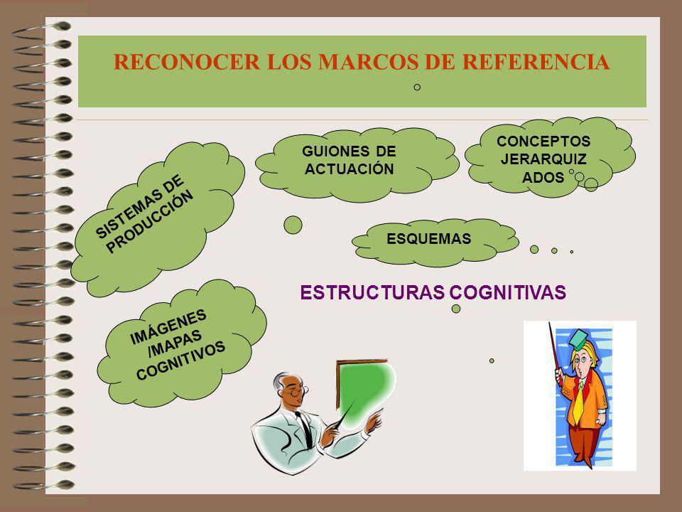 RECONOCER LOS MARCOS DE REFERENCIA IMÁGENES /MAPAS COGNITIVOS SISTEMAS DE PRODUCCIÓN GUIONES DE ACTUACIÓN ESQUEMAS CONCEPTOS JERARQUIZ ADOS ESTRUCTURA