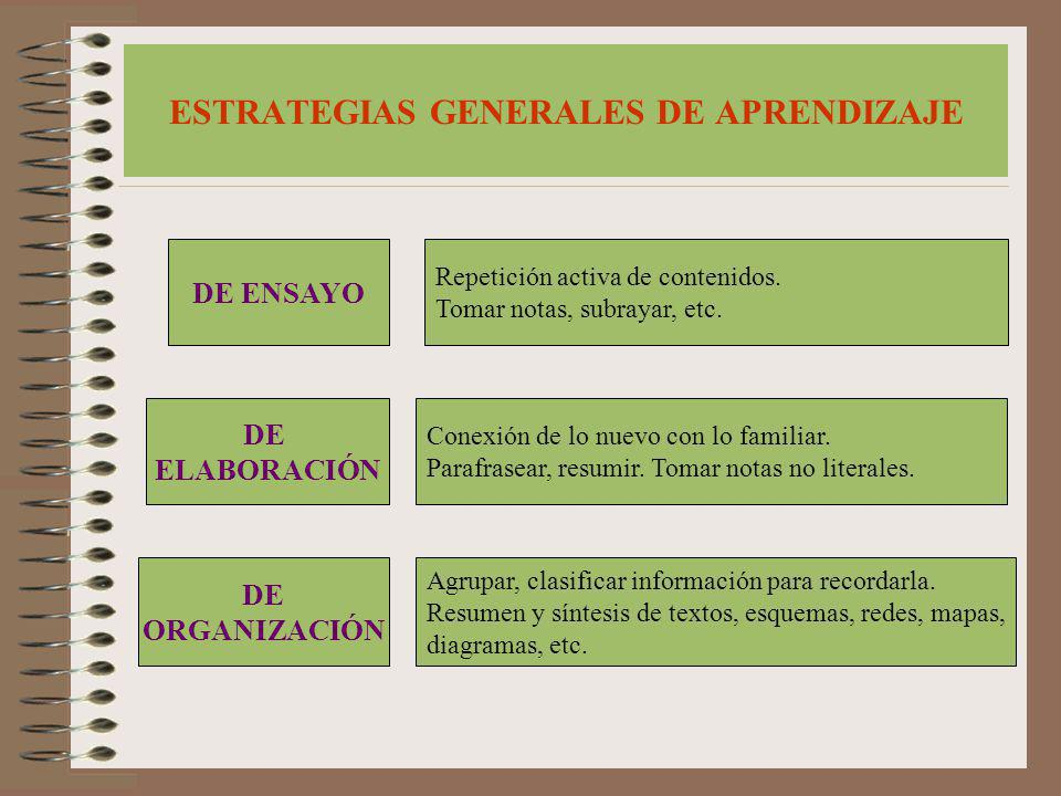 ESTRATEGIAS GENERALES DE APRENDIZAJE DE ENSAYO DE ELABORACIÓN DE ORGANIZACIÓN Repetición activa de contenidos. Tomar notas, subrayar, etc. Conexión de