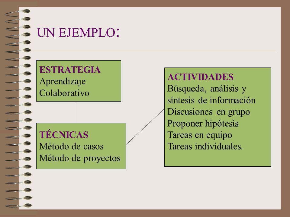 UN EJEMPLO : ESTRATEGIA Aprendizaje Colaborativo TÉCNICAS Método de casos Método de proyectos ACTIVIDADES Búsqueda, análisis y síntesis de información