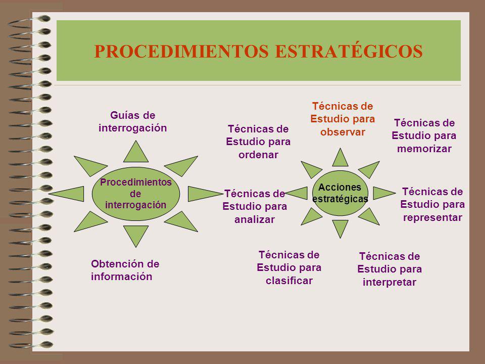 PROCEDIMIENTOS ESTRATÉGICOS Procedimientos de interrogación Guías de interrogación Obtención de información Técnicas de Estudio para analizar Acciones