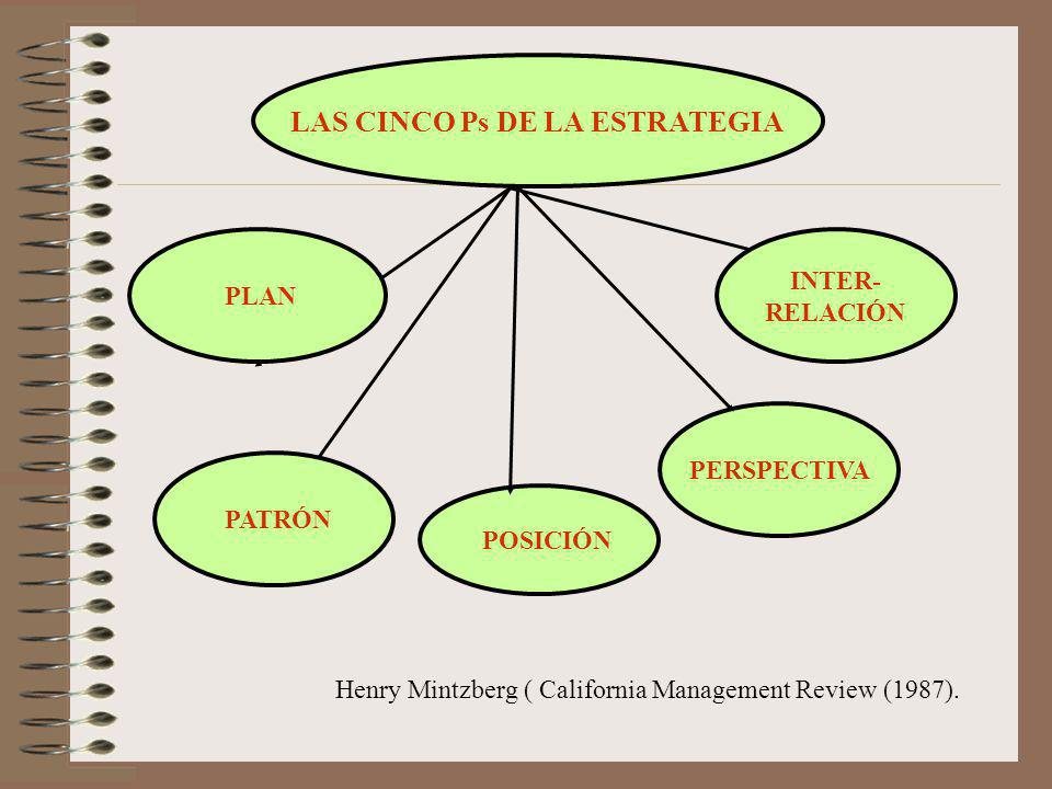 LAS CINCO Ps DE LA ESTRATEGIA PERSPECTIVA PATRÓN PLAN INTER- RELACIÓN POSICIÓN Henry Mintzberg ( California Management Review (1987).