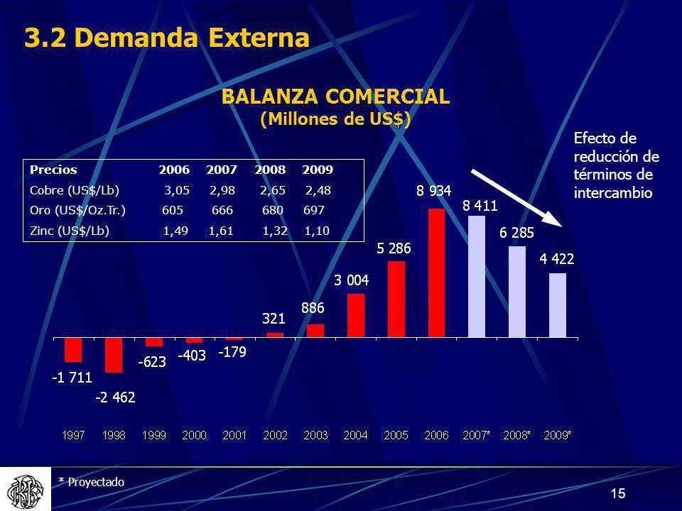 15 BALANZA COMERCIAL (Millones de US$) * Proyectado Efecto de reducción de términos de intercambio Precios 2006 2007 2008 2009 Cobre (US$/Lb) 3,05 2,98 2,65 2,48 Oro (US$/Oz.Tr.) 605 666 680 697 Zinc (US$/Lb) 1,49 1,61 1,32 1,10 3.2 Demanda Externa