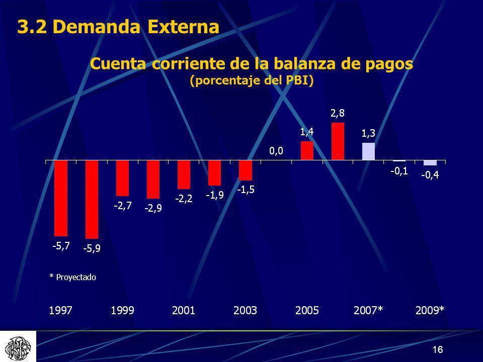 16 Cuenta corriente de la balanza de pagos (porcentaje del PBI) * Proyectado 3.2 Demanda Externa