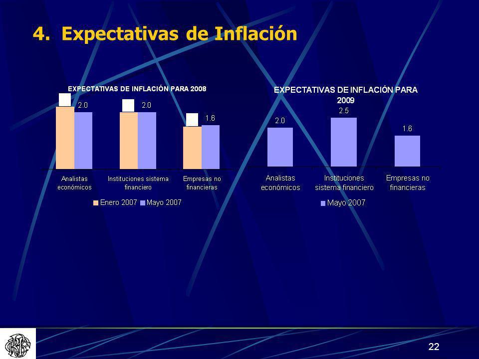 22 4. Expectativas de Inflación