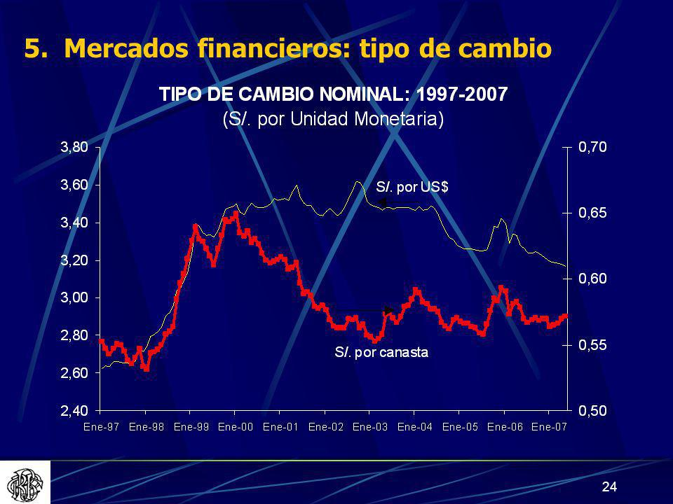 24 5. Mercados financieros: tipo de cambio