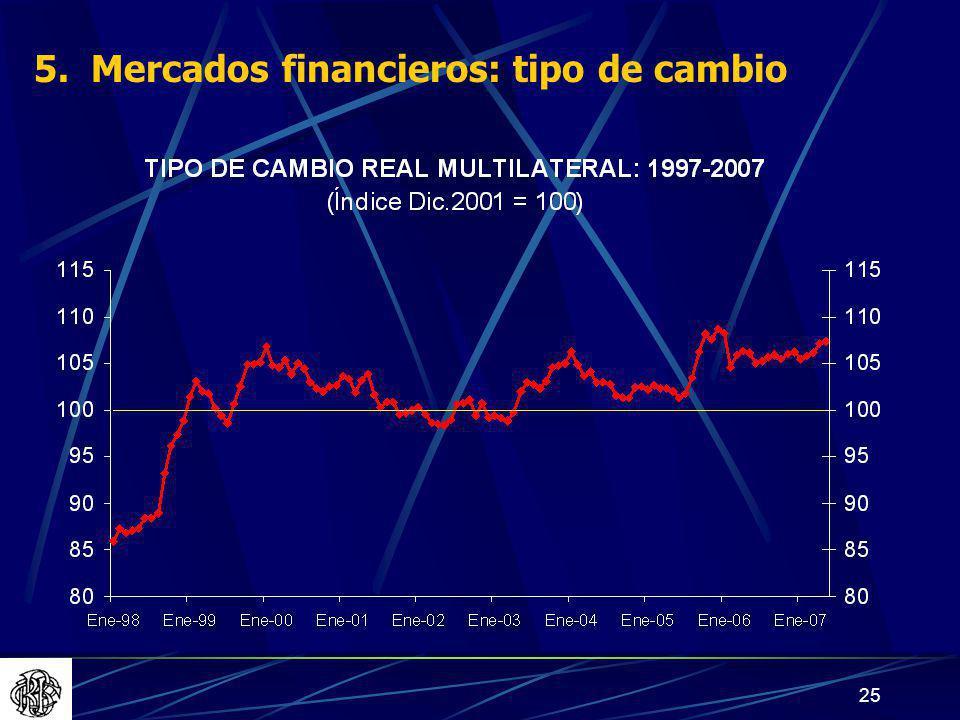 25 5. Mercados financieros: tipo de cambio