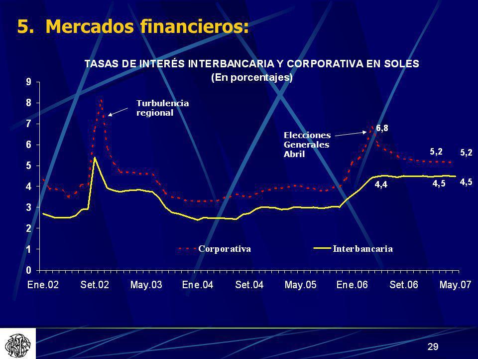 29 Turbulencia regional Elecciones Generales Abril 5. Mercados financieros: