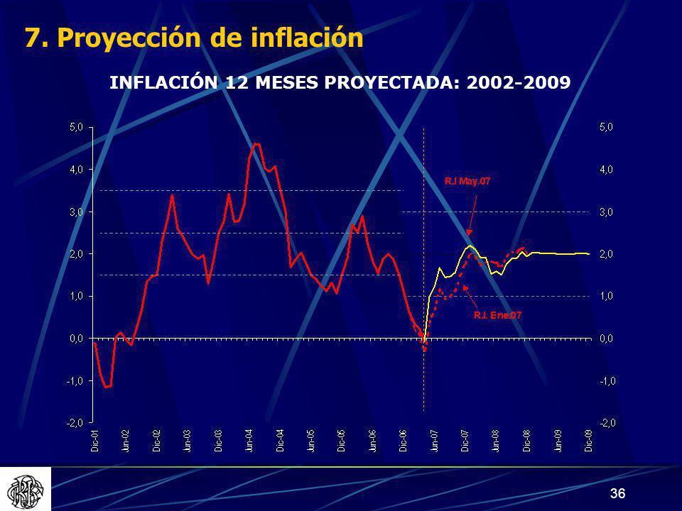 36 INFLACIÓN 12 MESES PROYECTADA: 2002-2009 7. Proyección de inflación