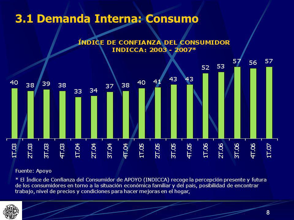 19 VARIACIÓN PORCENTUAL DEL EMPLEO POR CIUDAD Enero -Marzo 2007 / Enero - Marzo 2006 3.3 Oferta