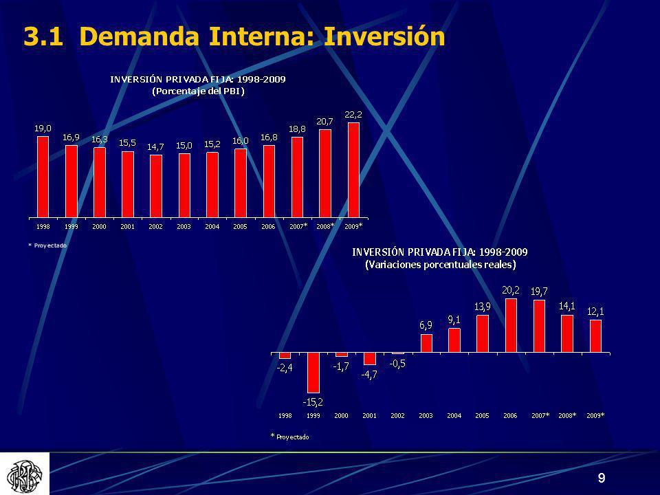 9 3.1 Demanda Interna: Inversión