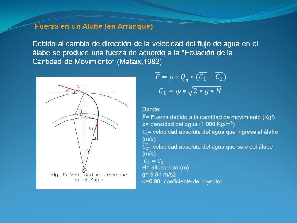 Fuerza en un Alabe (en Arranque) Debido al cambio de dirección de la velocidad del flujo de agua en el álabe se produce una fuerza de acuerdo a la Ecuación de la Cantidad de Movimiento (Mataix,1982)