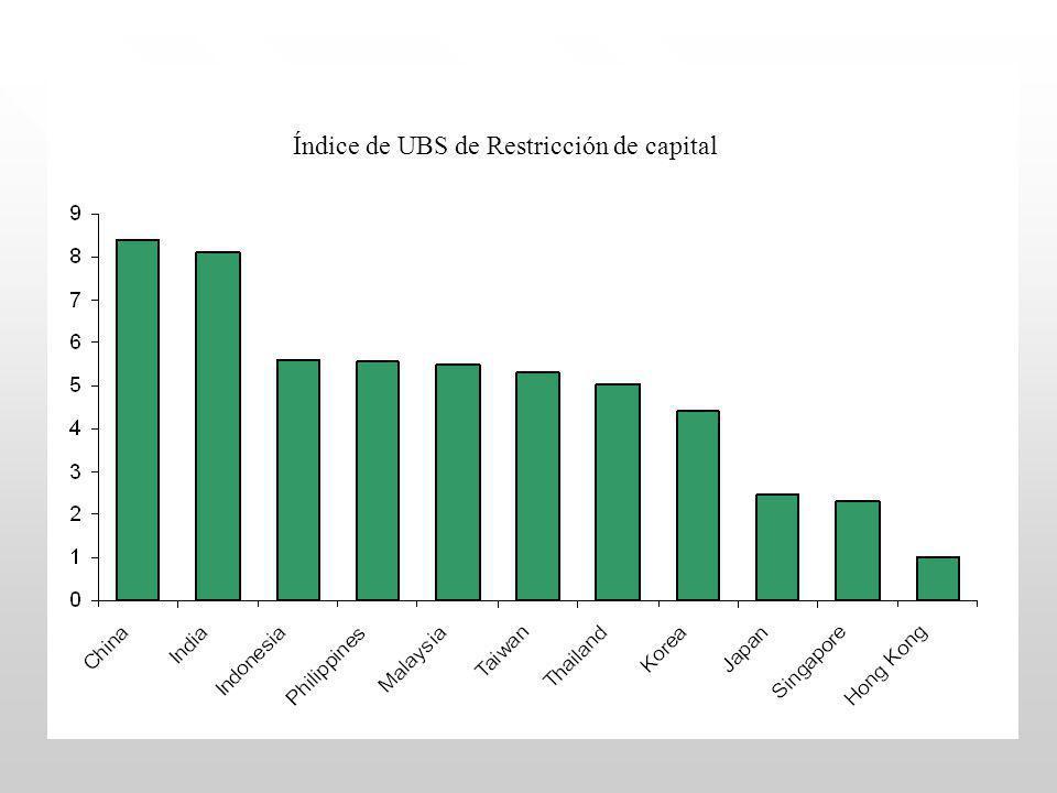 Índice de UBS de Restricción de capital