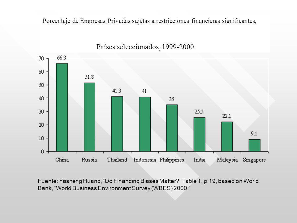 Porcentaje de Empresas Privadas sujetas a restricciones financieras significantes, Países seleccionados, 1999-2000 Fuente: Yasheng Huang, Do Financing