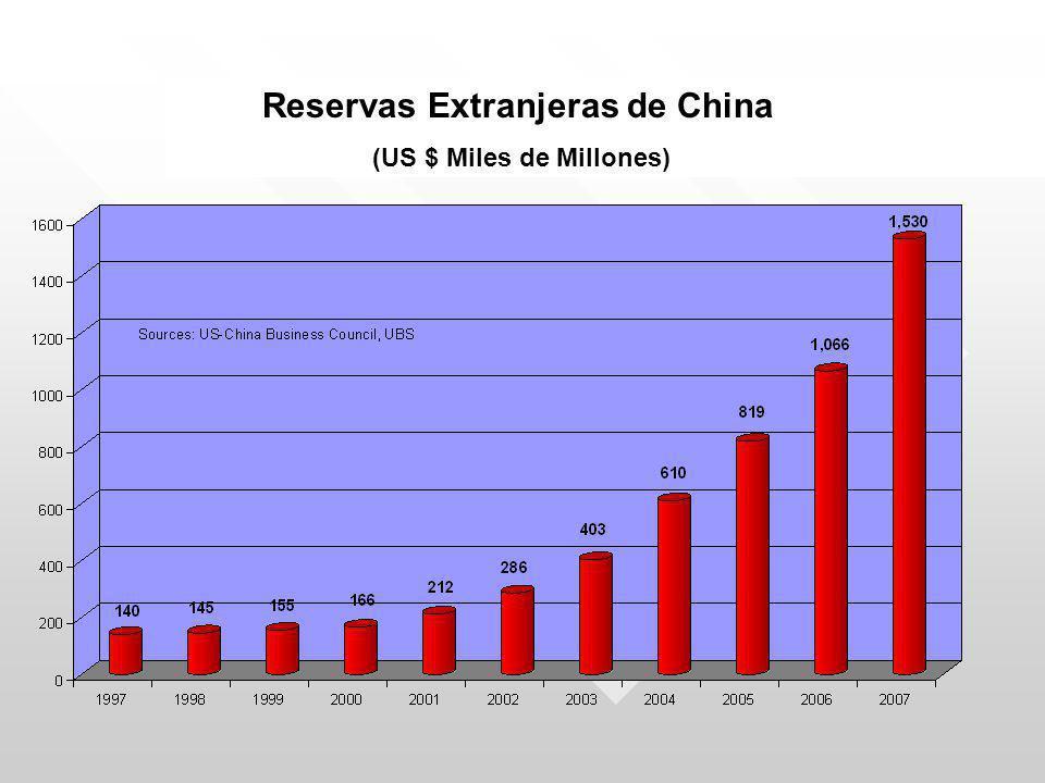 Reservas Extranjeras de China (US $ Miles de Millones)