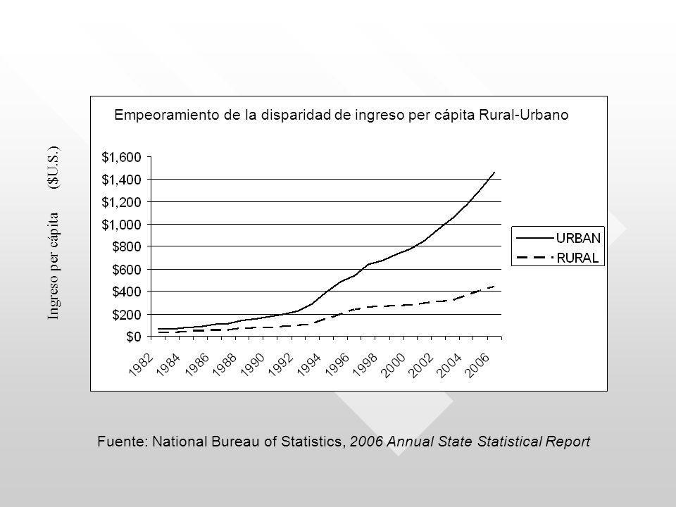 Fuente: National Bureau of Statistics, 2006 Annual State Statistical Report Ingreso per cápita ($U.S.) Empeoramiento de la disparidad de ingreso per cápita Rural-Urbano