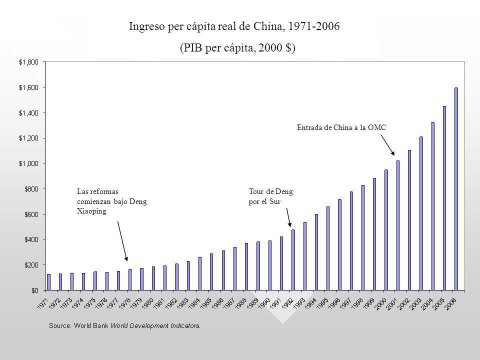 Ingreso per cápita real de China, 1971-2006 (PIB per cápita, 2000 $) Las reformas comienzan bajo Deng Xiaoping Entrada de China a la OMC Tour de Deng por el Sur