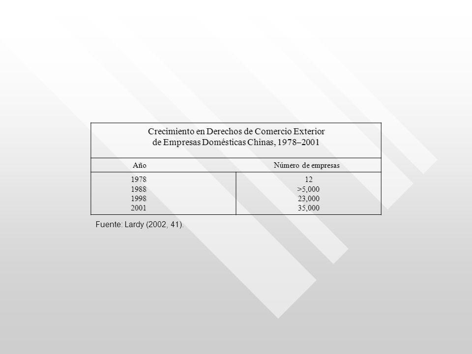 Crecimiento en Derechos de Comercio Exterior de Empresas Domésticas Chinas, 1978–2001 Año Número de empresas 1978 1978 1988 1988 1998 1998 2001 200112>5,00023,00035,000 Fuente: Lardy (2002, 41).