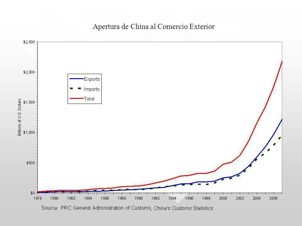 Apertura de China al Comercio Exterior