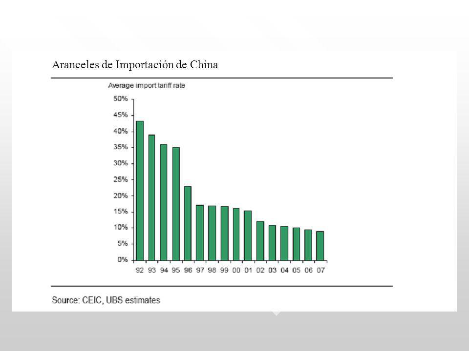 Aranceles de Importación de China