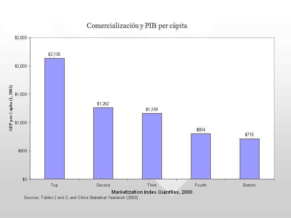 Comercialización y PIB per cápita