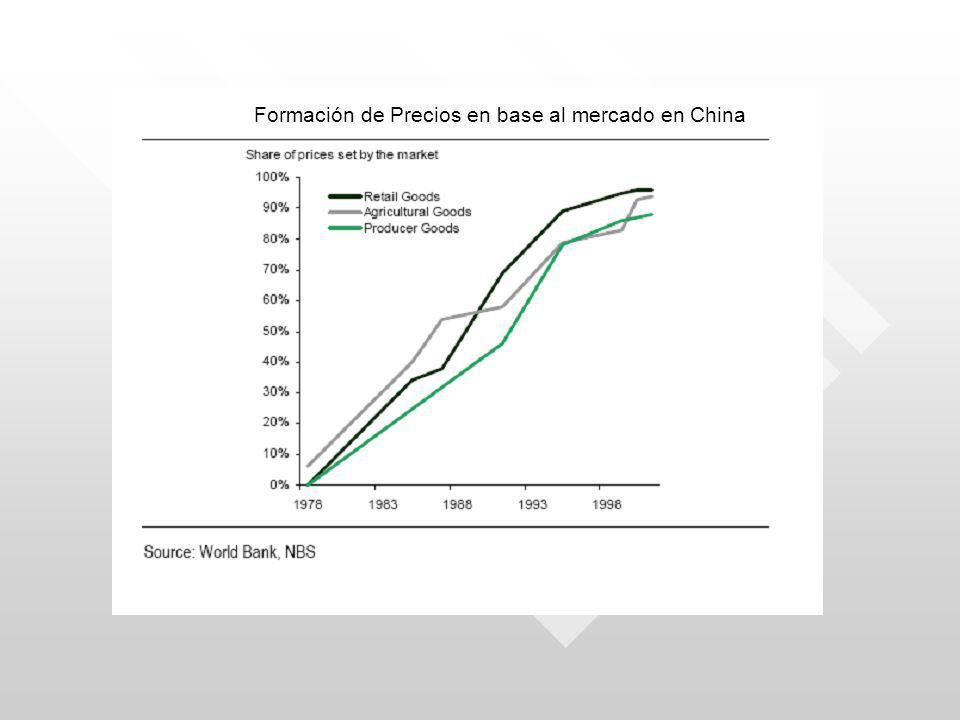 Formación de Precios en base al mercado en China