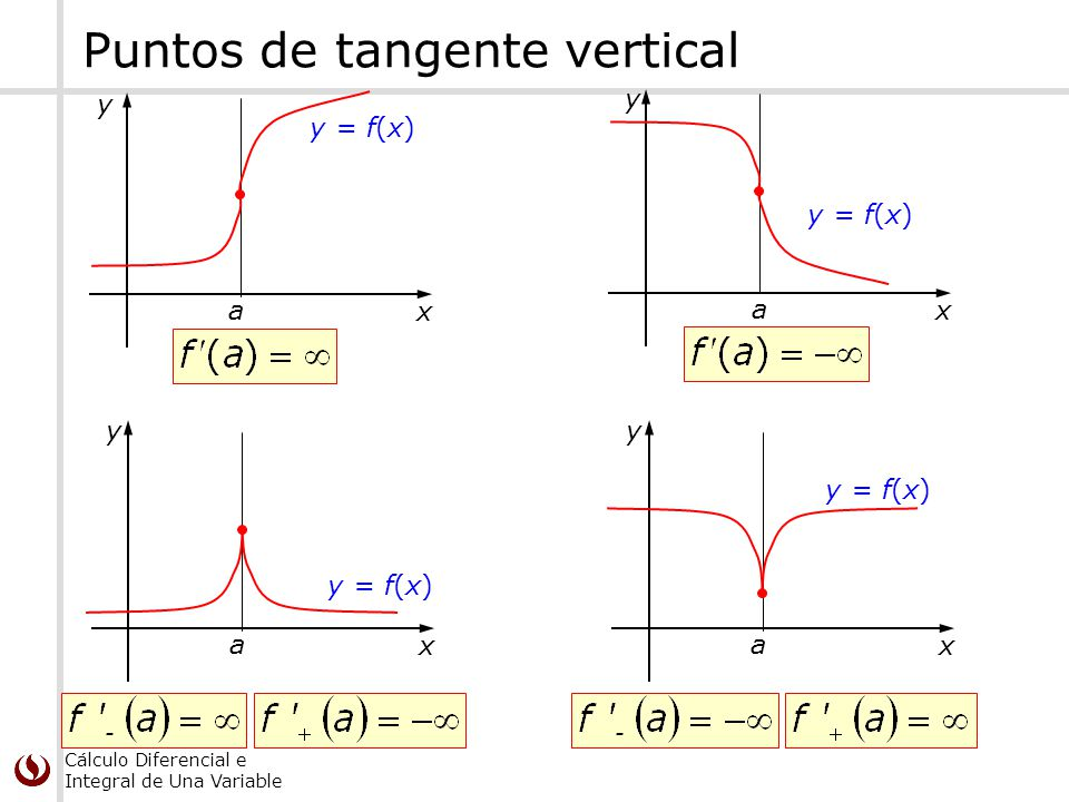 Cálculo Diferencial e Integral de Una Variable Puntos de tangente vertical a x y y = f(x) a x y a x y a x y