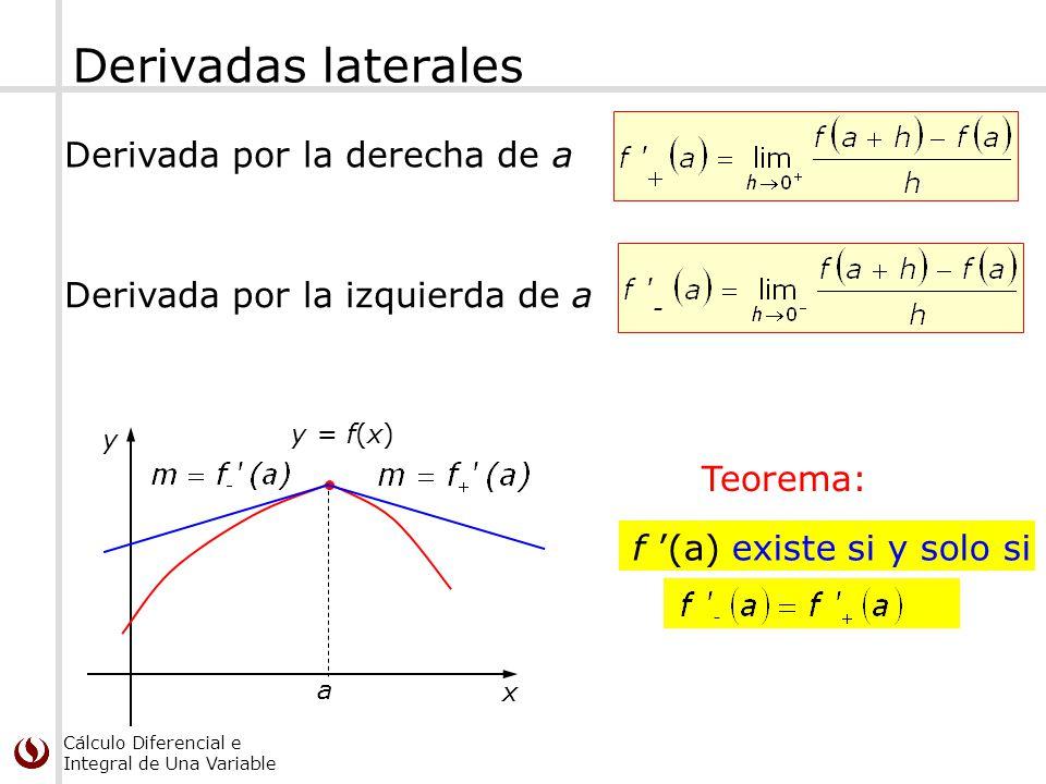 Cálculo Diferencial e Integral de Una Variable Derivadas laterales a x y y = f(x) Derivada por la derecha de a Derivada por la izquierda de a f (a) ex